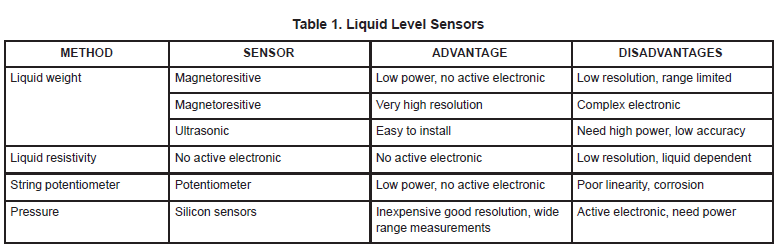 liquid-level-control-using-pressure-sensor-mpxm2010gs-3